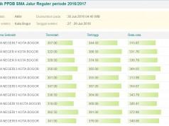 Hasil PPDB Online Tingkat SMA Kota Bogor 2016-2017