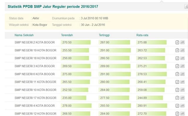 Hasil PPDB Only Tingkat SMP Kota Bogor Tahun Ajaran 2016-2017 02