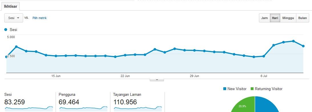 Statistik Lovely Bogor