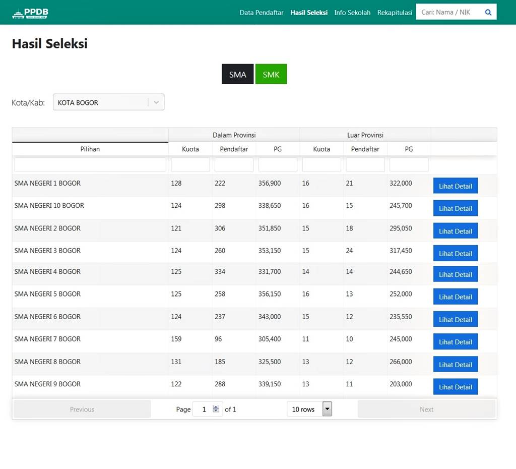 Hasil PPDB Online SMA Kota Bogor Jalur Akademik 2018-2019 A